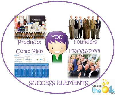 four elements of success in doTERRA-01